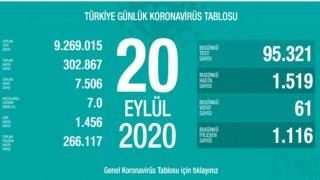 Türkiye'nin Günlük Koronavirüs Raporu Açıklandı